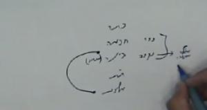 מי ברא אלה דאליהו- דף יט- בינה נקראת מחשבה, כי היא נקבה לחכמה שמגלה את החכמה